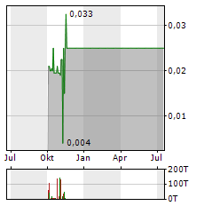 EUROMICRON Aktie Chart 1 Jahr