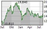 EURONAV NV Chart 1 Jahr