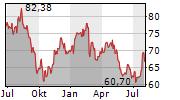 EURONEXT NV Chart 1 Jahr