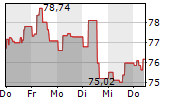 EURONEXT NV 1-Woche-Intraday-Chart