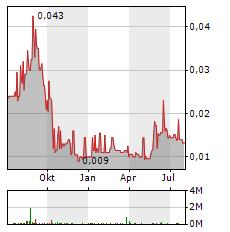 EUROPA OIL & GAS Aktie Chart 1 Jahr