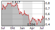 EUROPACORP SA Chart 1 Jahr