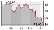 EUROPAEISCHER MITTELSTANDSANLEIHEN FONDS Chart 1 Jahr