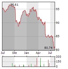 EUROPAEISCHER MITTELSTANDSANLEIHEN FONDS Aktie Chart 1 Jahr
