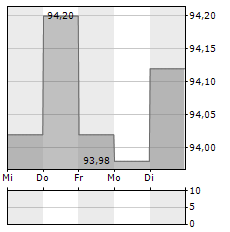 EUROPAEISCHER MITTELSTANDSANLEIHEN FONDS Aktie 5-Tage-Chart