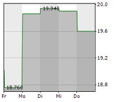 EUROSEAS LTD Chart 1 Jahr