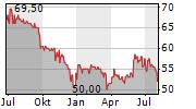 EUWAX AG Chart 1 Jahr