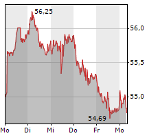 EUWAX GOLD Chart 1 Jahr