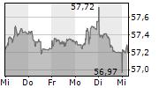 EUWAX GOLD 1-Woche-Intraday-Chart