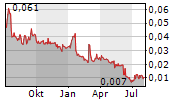 EVE SLEEP PLC Chart 1 Jahr