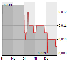 EVE SLEEP PLC Chart 1 Jahr