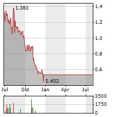 EVER-GLORY Aktie Chart 1 Jahr