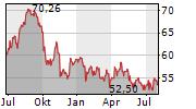 EVERGY INC Chart 1 Jahr