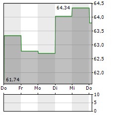 EVERGY Aktie 1-Woche-Intraday-Chart