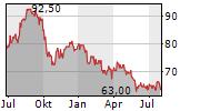 EVERSOURCE ENERGY Chart 1 Jahr
