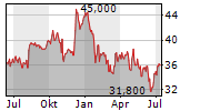 EVERTEC INC Chart 1 Jahr