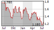EVERYMAN MEDIA GROUP PLC Chart 1 Jahr