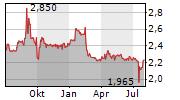 EVISO SPA Chart 1 Jahr