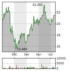 EVN Aktie Chart 1 Jahr