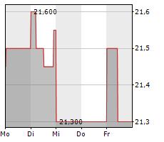 EVN AG Chart 1 Jahr