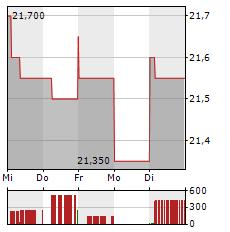 EVN Aktie 1-Woche-Intraday-Chart