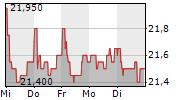 EVN AG 1-Woche-Intraday-Chart