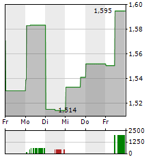 EVOLUTION MINING Aktie 1-Woche-Intraday-Chart
