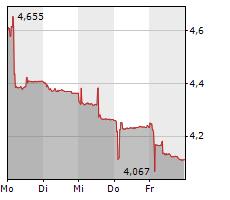 EVOLVA HOLDING AG Chart 1 Jahr