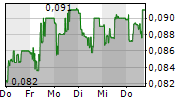EVOLVA HOLDING AG 5-Tage-Chart