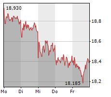 EVONIK INDUSTRIES AG Chart 1 Jahr