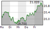 EVONIK INDUSTRIES AG 1-Woche-Intraday-Chart