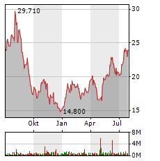 EVOTEC SE Jahres Chart