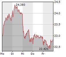 EVOTEC SE Chart 1 Jahr