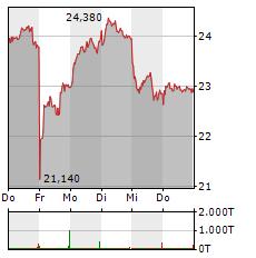EVOTEC Aktie 5-Tage-Chart