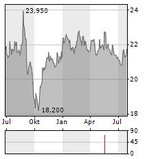 EVS BROADCAST EQUIPMENT Aktie Chart 1 Jahr