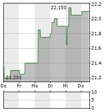 EVS BROADCAST EQUIPMENT Aktie 5-Tage-Chart