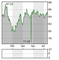 EWE Aktie Chart 1 Jahr