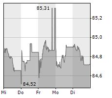 EWE AG Chart 1 Jahr