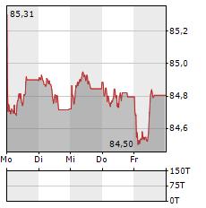 EWE Aktie 5-Tage-Chart