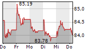 EWE AG 1-Woche-Intraday-Chart