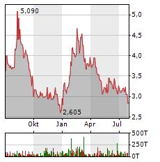 EXASOL AG Jahres Chart