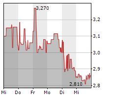 EXASOL AG Chart 1 Jahr