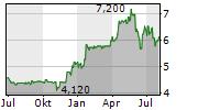 EXCEET GROUP SCA Chart 1 Jahr