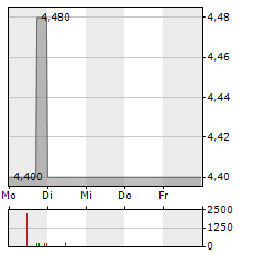 EXCEET GROUP Aktie 5-Tage-Chart