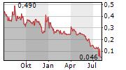 EXCELLON RESOURCES INC Chart 1 Jahr