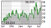EXCHANGE INCOME CORPORATION Chart 1 Jahr