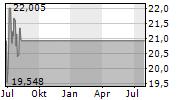 EXELIXIS INC Chart 1 Jahr
