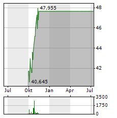 EXELON Aktie Chart 1 Jahr