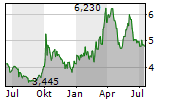 EXMAR SA Chart 1 Jahr