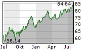 EXOR NV Chart 1 Jahr